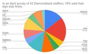 Pie chart showing a breakdown of zodiac signs among Diamondback staff.